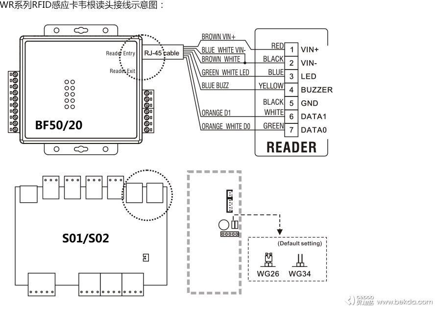 WR系列感应卡韦根读头可与各种门禁控制器配合使用,WR系列感应卡韦根读头分为宽版和窄版两种尺寸规格,宽版尺寸为:100*45*25mm,窄版尺寸为;100*35*25mm。 WR系列感应卡韦根读头可与S01/S02多功能门禁控制器及BF20/BF50门禁分控配合使用,内置看门狗电路,适用于各种门禁系统场合应用。
